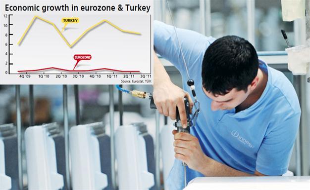 Economie Turkije en Eurozone