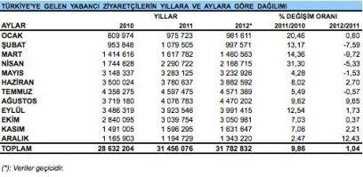 Kultur ve Turizm Bakanligi Statistiek Toerisme